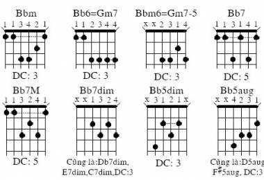 Thế bấm Guitar cơ bản